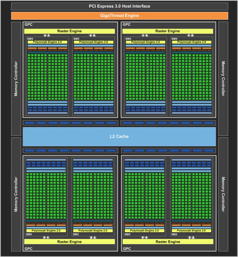 GeForce GTX 680 Block Diagram FINAL