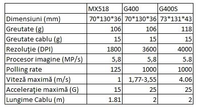 Specificaţii Logitech G400S