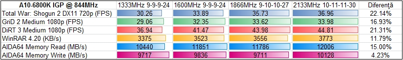 Scalarea cu frecventa memoriei RAM