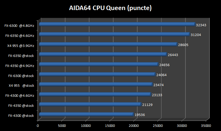 aida-cpu-queen