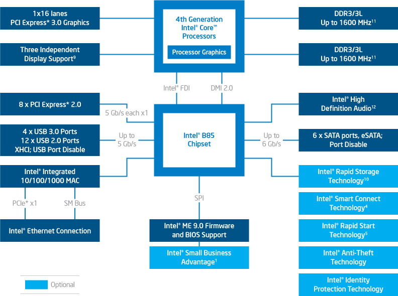 B85 diagram