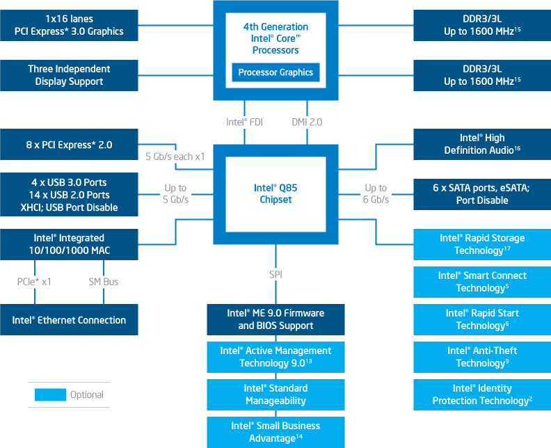 Q85 diagram