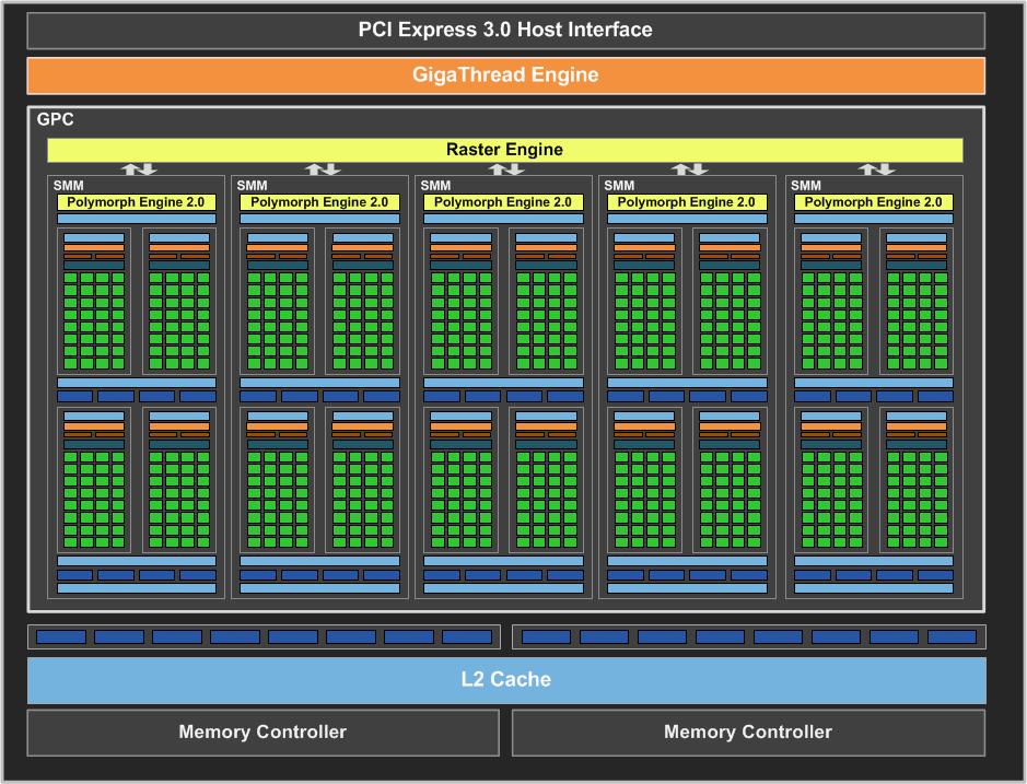 GeForce GTX 750 Ti Block Diagram FINAL