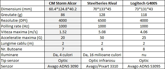 CM Storm Alcor