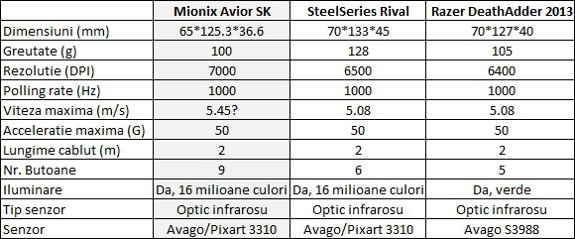 Mionix Avior SK