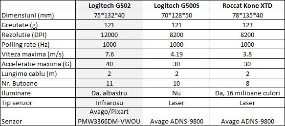 specs-g5022
