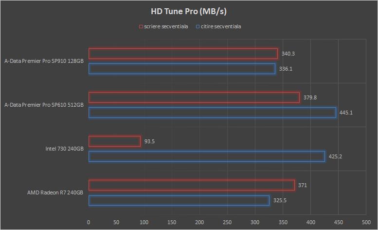 hd-tune-pro