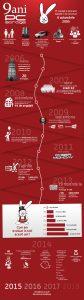 infografic9ani