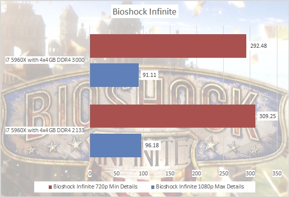 bioshock-ram