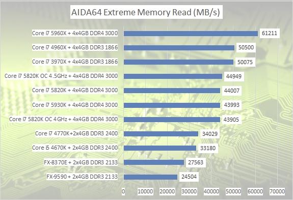 aida-read