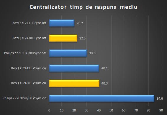 centralizator-monitoare