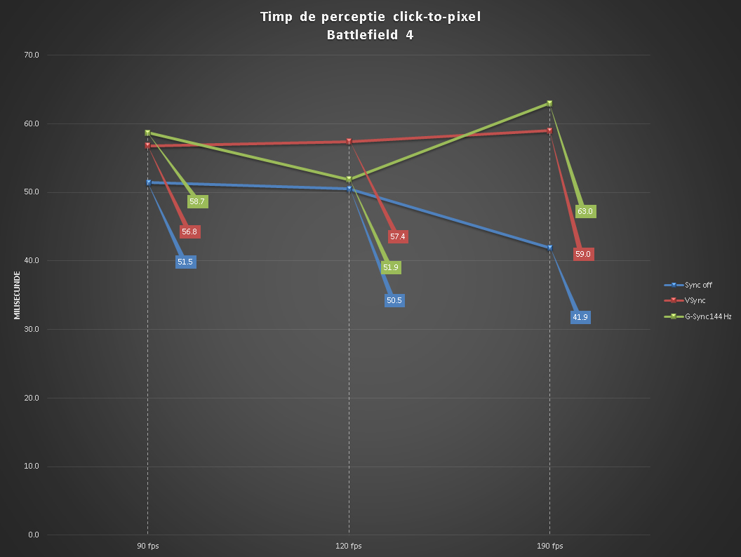 Nvidia G-Sync review: part 2 - teste de timp de raspuns | Updated