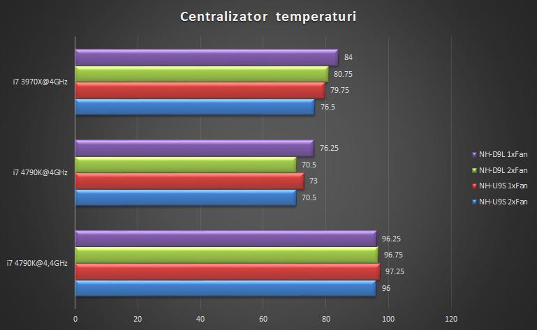 centralizator-temp-noc9
