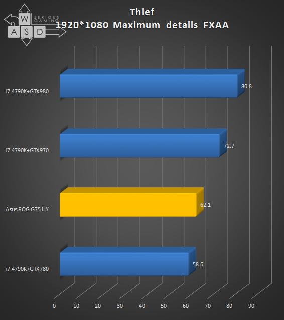 Asus ROG G751JY review