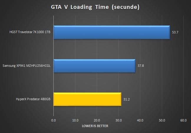 loading-gtav