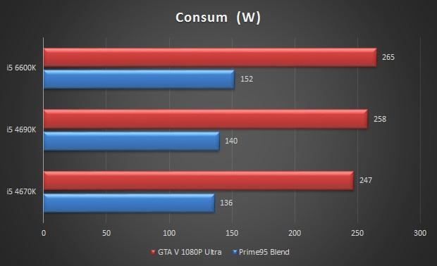 consum i5