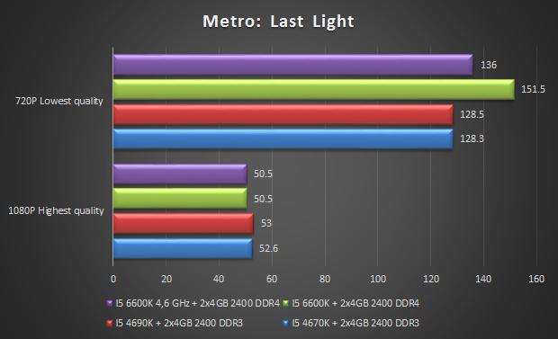 metroll i5