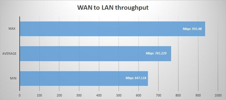 wan to lan