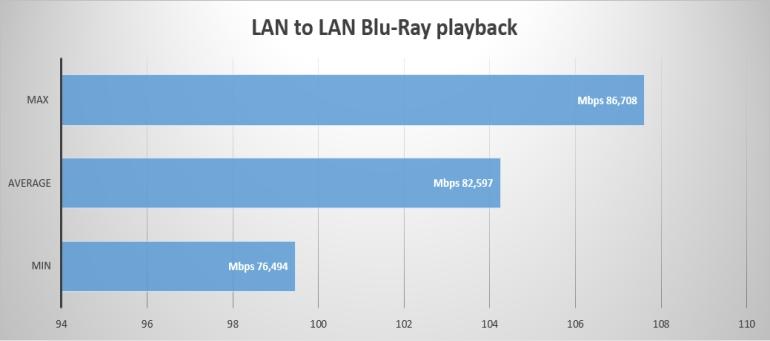 lan to lan blu ray