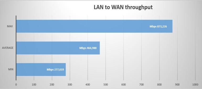 lan to wan