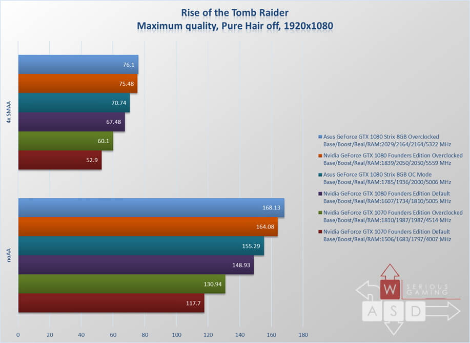 Asus GeForce GTX 1080 ROG Strix review