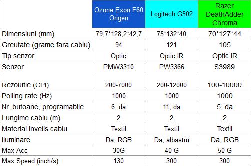 Ozone Exon F60 Origen specs