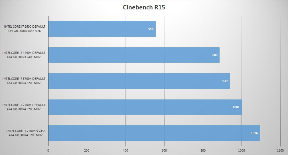 Cinebench Intel Core i7 7700K