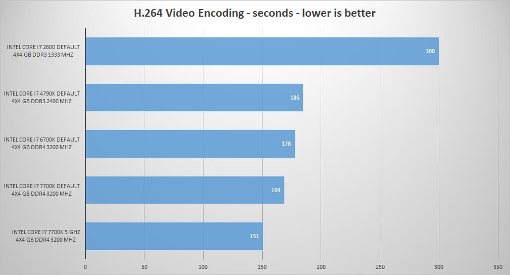 H.264 Encoding Intel Core i7 7700K