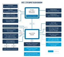 Intel Z270 block diagram