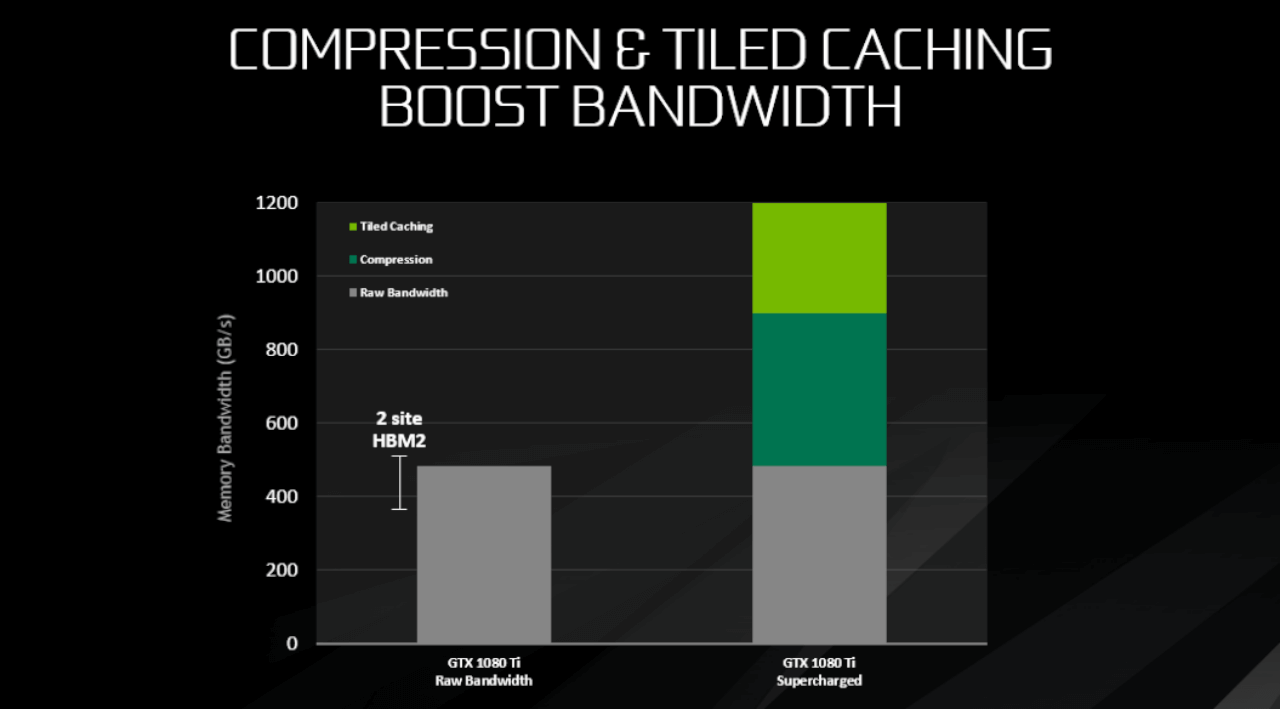 Nvidia GeForce GTX 1080 Ti memory compression & Tiled caching