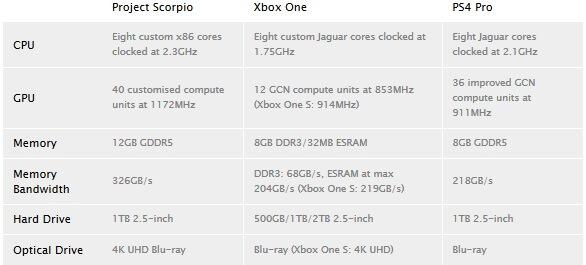 Xbox Project Scorpio specs