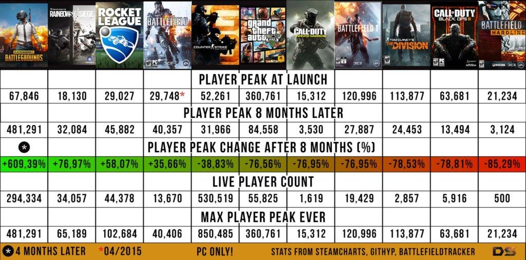 PUBG PlayerBase growing