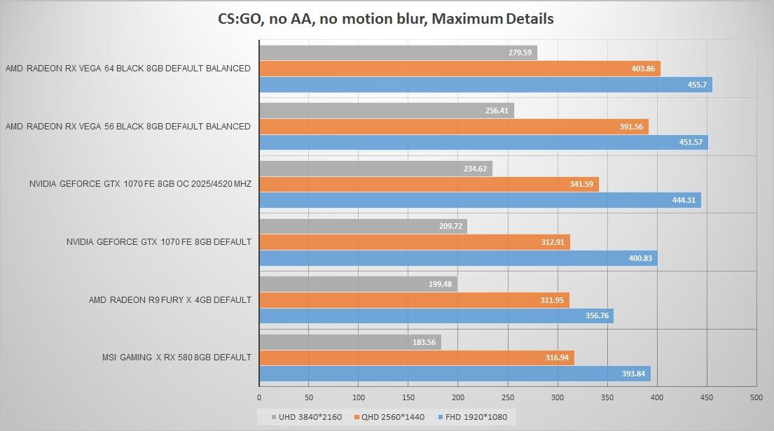 Vega 56 CSGO