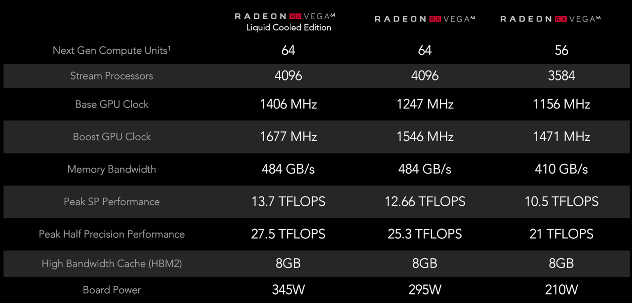 AMD Radeon RX Vega specifications