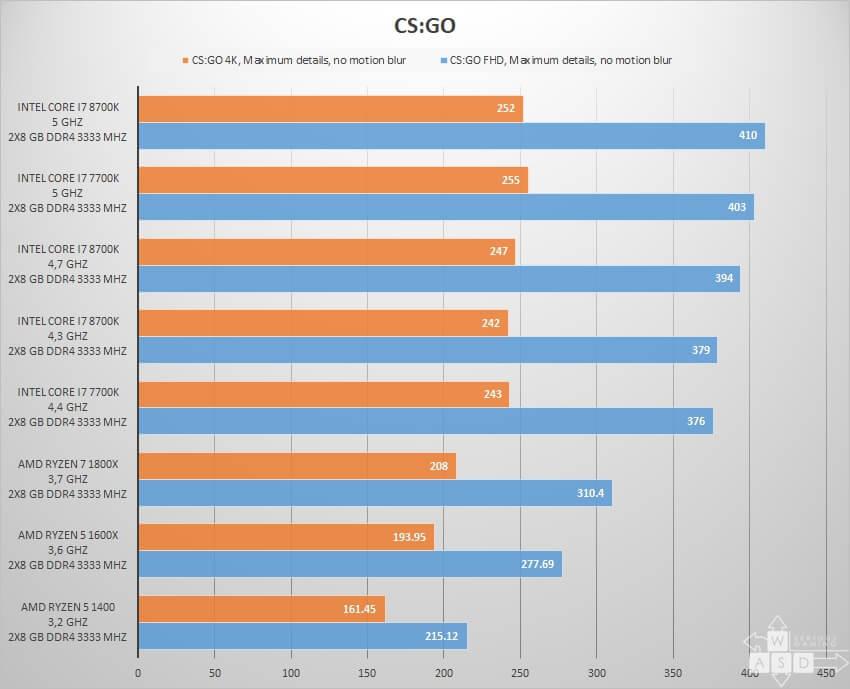 Intel Core i7 8700K review - CS:GO
