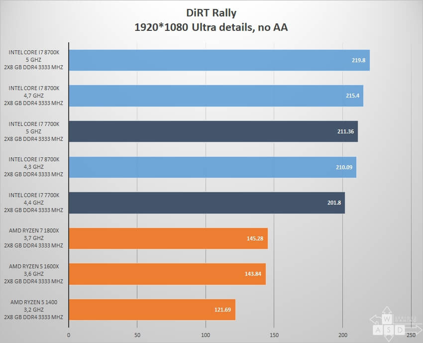 Intel Core i7 8700K review - DiRT Rally