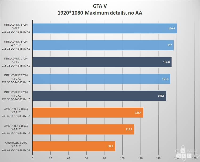 Intel Core i7 8700K review - GTA V