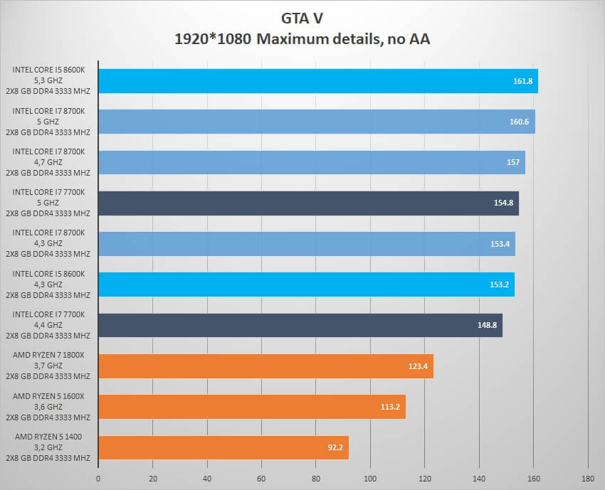Intel Core i5 8600K review - GTA V
