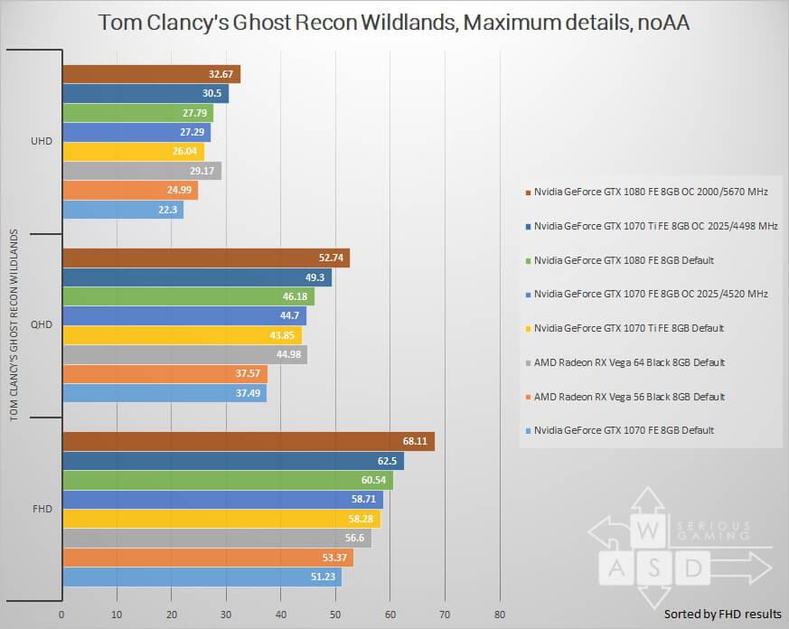Nvidia GeForce GTX 1070 Ti review | WASD