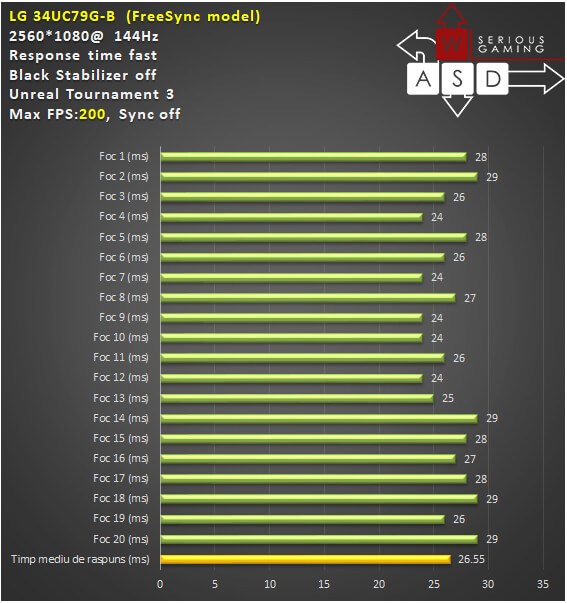 LG 34UC79G-B 144 Hz IPS FreeSync