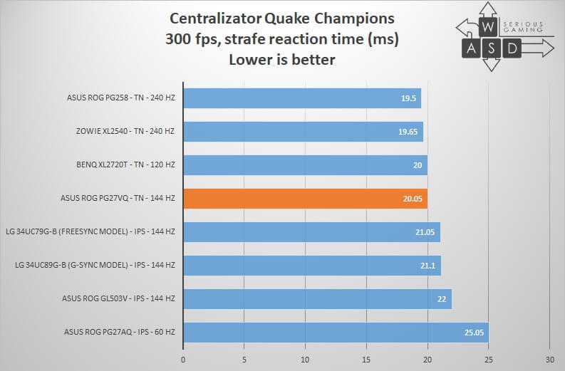 Asus ROG Swift PG27VQ input lag quake champions