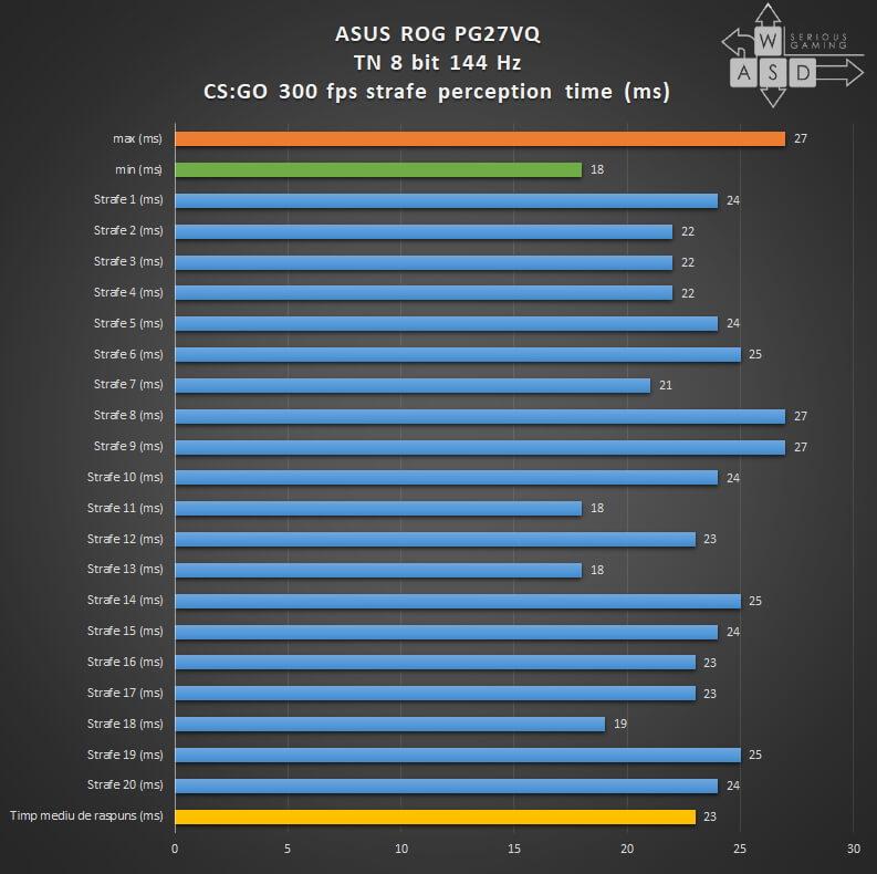Asus ROG Swift PG27VQ input lag cs go