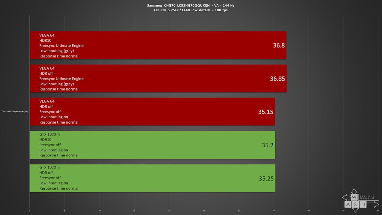 FreeSync 2, HDR si input lag