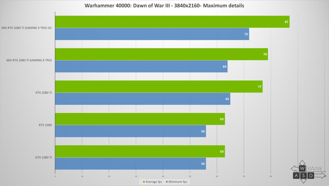 MSI GeForce RTX 2080 Ti Gaming X Trio review | WASD