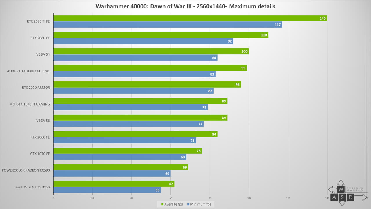 Nvidia GeForce RTX 2060 review   WASD