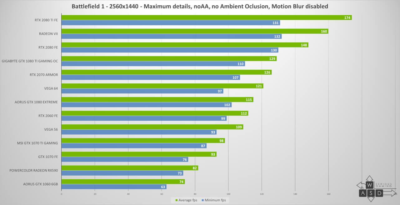 AMD Radeon VII review   WASD