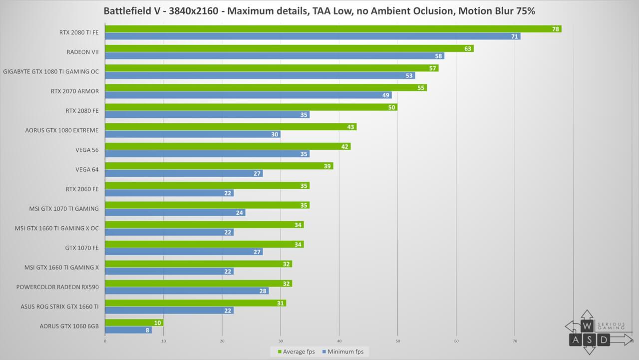 NVIDIA GeForce GTX 1660 Ti Review | WASD