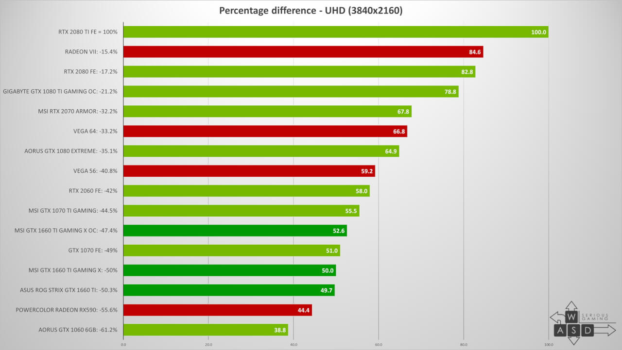 NVIDIA GeForce GTX 1660 Ti Review   WASD
