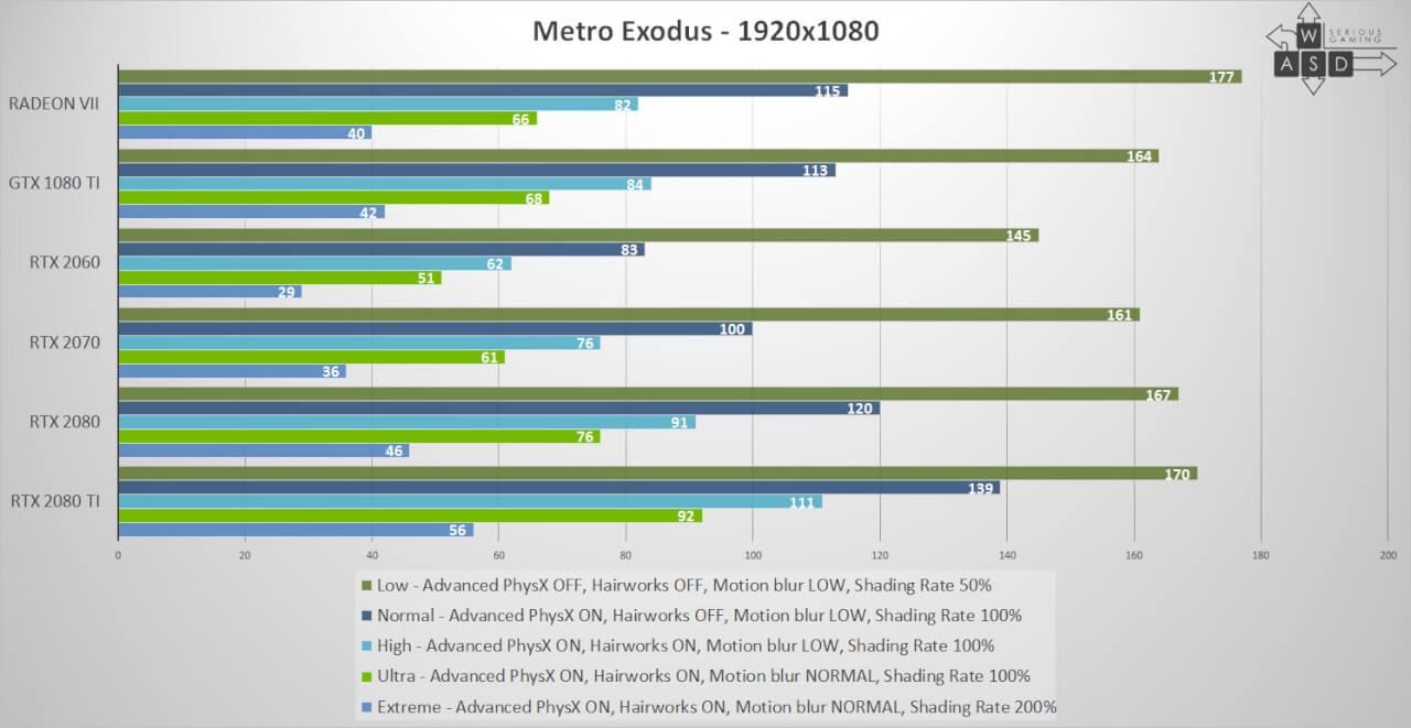 Metro Exodus Performance