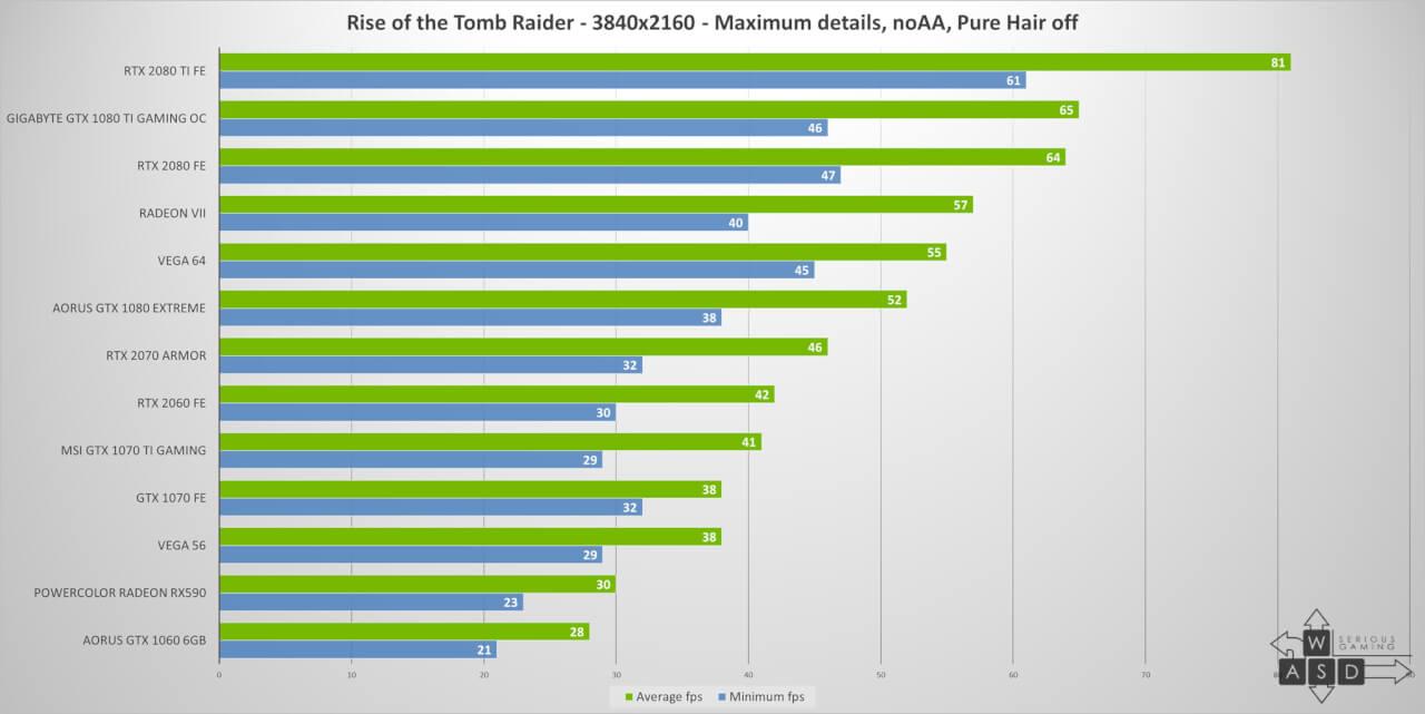 AMD Radeon VII review | WASD